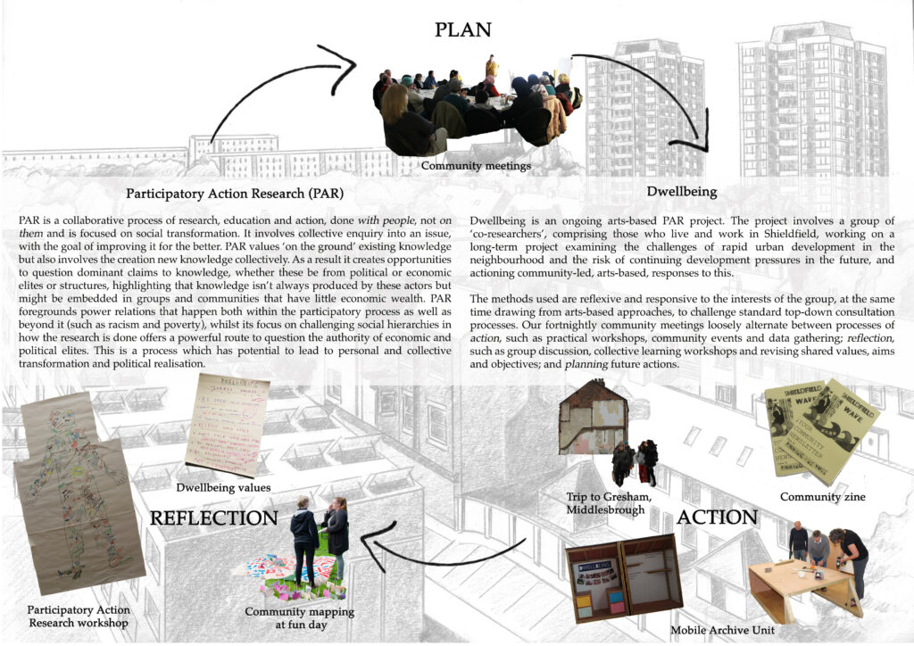 Participatory Action Research & Dwellbeing diagram by Julia Heslop